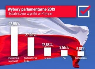 Wyniki wyborów do Sejmu w Polsce 2019