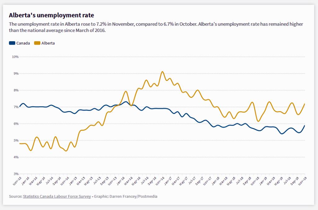 Alberta straciła w listopadzie 18, 000 miejsc pracy: Statistics Canada 1