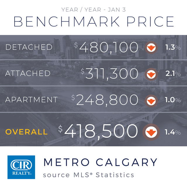 Calgary housing Market