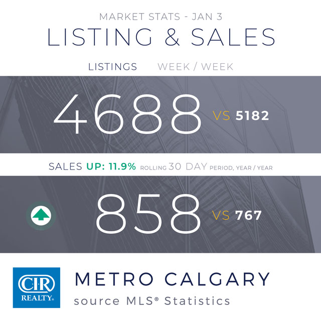 Ceny domow w Calgary 2020
