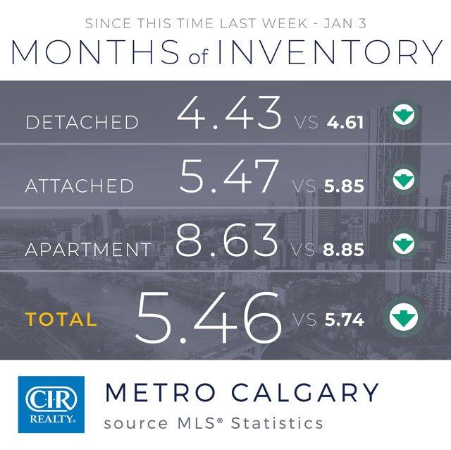 Jaki bedzie Rynek nieruchomości w Calgary w 2020 Roku? 1