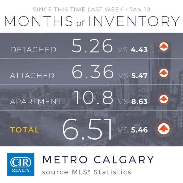 Stabilizacja na rynku nieruchomości w Calgary 10