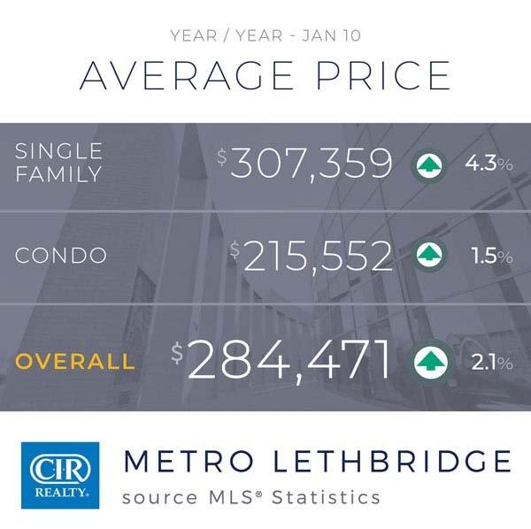 Stabilizacja na rynku nieruchomości w Calgary 3