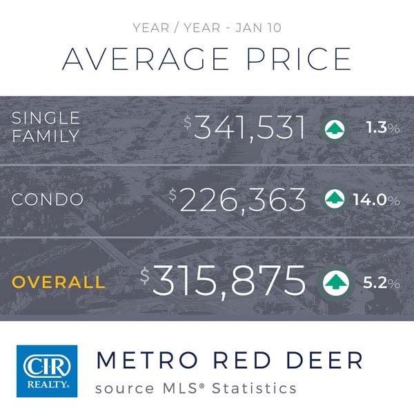 Stabilizacja na rynku nieruchomości w Calgary 4