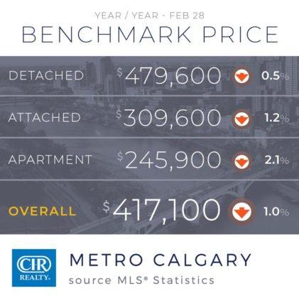 Wzrost sprzedaży na rynku nieruchomości w Calgary 9
