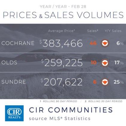 Wzrost sprzedaży na rynku nieruchomości w Calgary 4