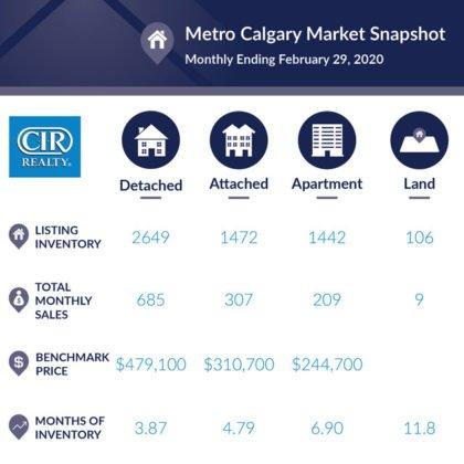 Wzrost sprzedaży na rynku nieruchomości w Calgary 7