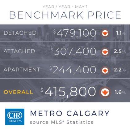 Calgary odczuwa wpływ COVID-19 na rynek nieruchomości. 14