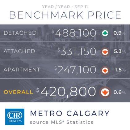 Sprzedaż domów w sierpniu była stabilna, ale wpływ COVID-19 nie ustaje.. 5