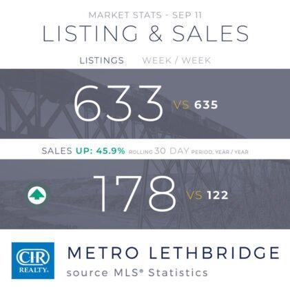 Sprzedaż domów w sierpniu była stabilna, ale wpływ COVID-19 nie ustaje.. 7