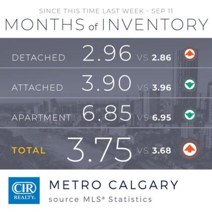 Sprzedaż domów w sierpniu była stabilna, ale wpływ COVID-19 nie ustaje.. 9