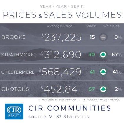 Sprzedaż domów w sierpniu była stabilna, ale wpływ COVID-19 nie ustaje.. 11