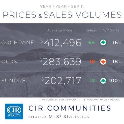 Sprzedaż domów w sierpniu była stabilna, ale wpływ COVID-19 nie ustaje.. 3
