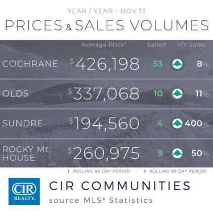 Domy jednorodzinne napędzają wzrost sprzedaży w Calgary. 8