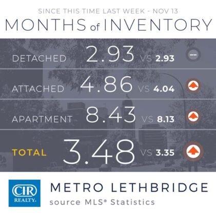 Domy jednorodzinne napędzają wzrost sprzedaży w Calgary. 16