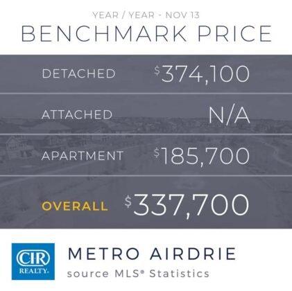 Domy jednorodzinne napędzają wzrost sprzedaży w Calgary. 2