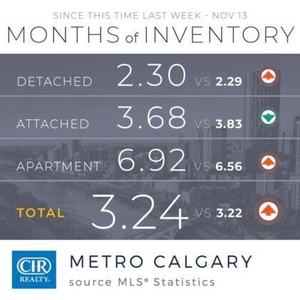 Domy jednorodzinne napędzają wzrost sprzedaży w Calgary. 4