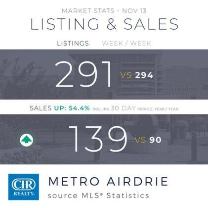 Domy jednorodzinne napędzają wzrost sprzedaży w Calgary. 6