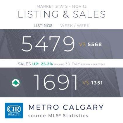 Domy jednorodzinne napędzają wzrost sprzedaży w Calgary. 7