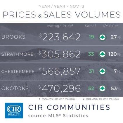 Domy jednorodzinne napędzają wzrost sprzedaży w Calgary. 9