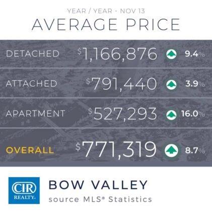Domy jednorodzinne napędzają wzrost sprzedaży w Calgary. 12