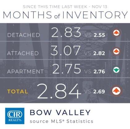 Domy jednorodzinne napędzają wzrost sprzedaży w Calgary. 13
