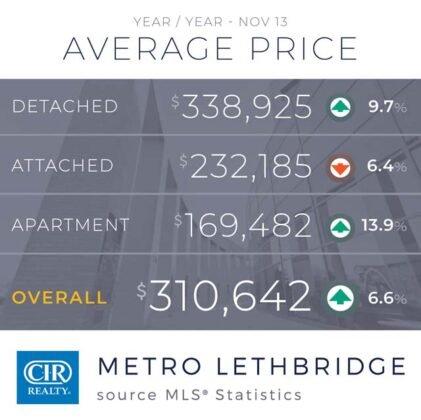 Domy jednorodzinne napędzają wzrost sprzedaży w Calgary. 15