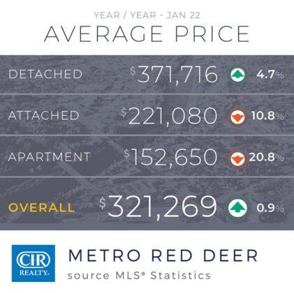 Pomimo słabej ekonomii rynek mieszkaniowy kończy rok 2020 na wysokim poziomie. 7