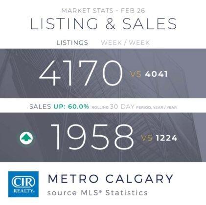 Luty 2021 był najlepszym lutym pod względem sprzedaży od 2014 roku! 2