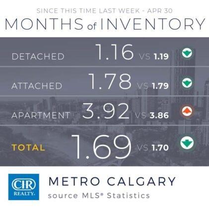 Popyt na domy utrzymuje się na wysokim poziomie z rekordową sprzedażą w kwietniu. 2