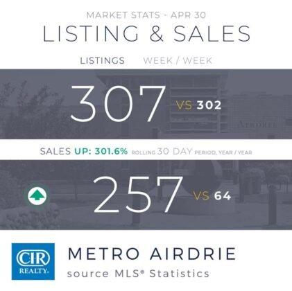 Popyt na domy utrzymuje się na wysokim poziomie z rekordową sprzedażą w kwietniu. 4