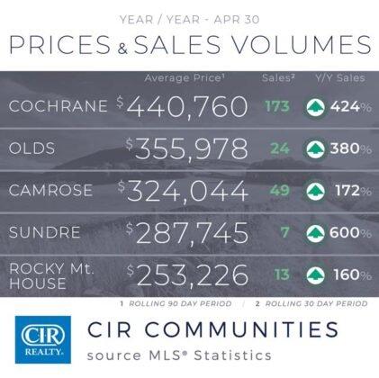 Popyt na domy utrzymuje się na wysokim poziomie z rekordową sprzedażą w kwietniu. 9