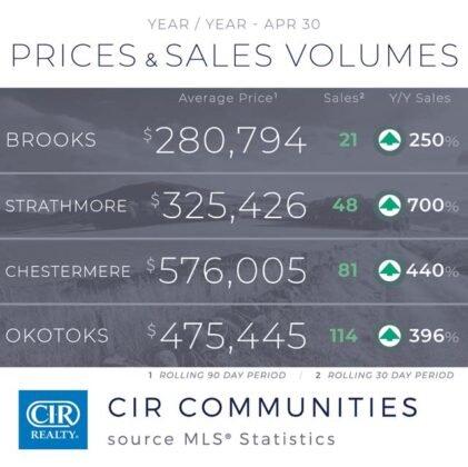 Popyt na domy utrzymuje się na wysokim poziomie z rekordową sprzedażą w kwietniu. 10