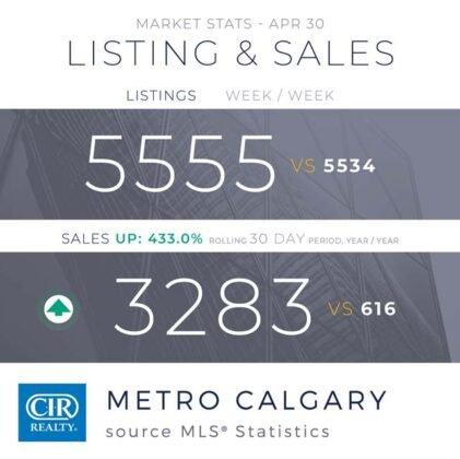 Popyt na domy utrzymuje się na wysokim poziomie z rekordową sprzedażą w kwietniu. 1